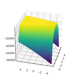 Evolutionary optimization: A review and implementation of several