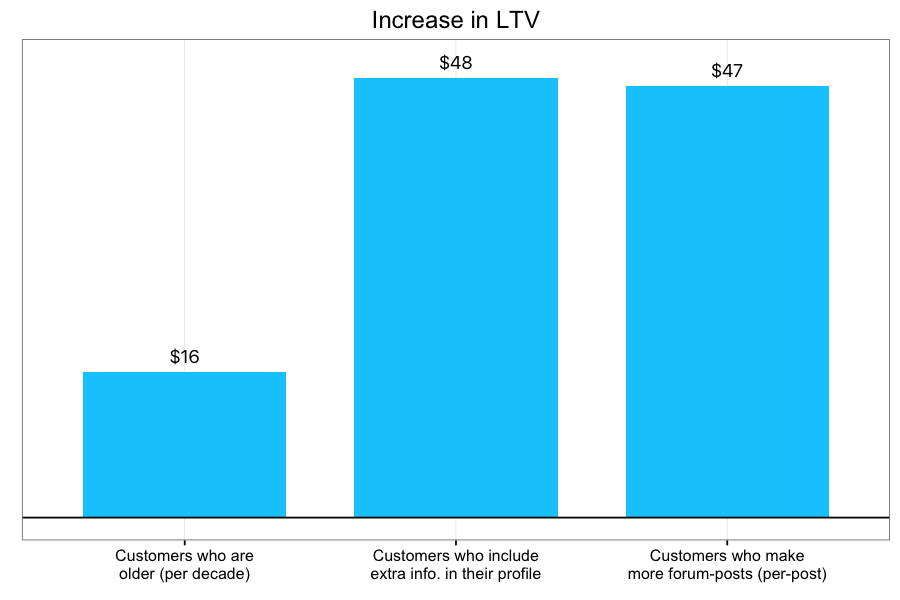 Customer lifetime value: How to avoid common pitfalls and