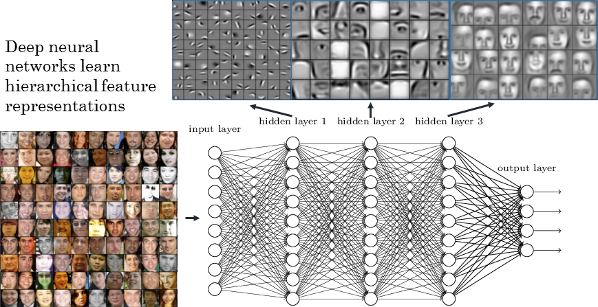 Deep Neural Networks Go to the Movies — Strong Analytics